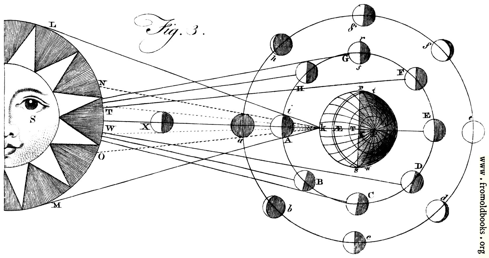month diagram astronomy  plate xliii.—astronomy.—fig. 3.