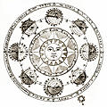 Plate XLII.Astronomy: detail: sun and eclipses