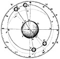 Plate XLIII.Astronomy.Fig. 1.