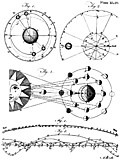 Plate XLIII.Astronomy.