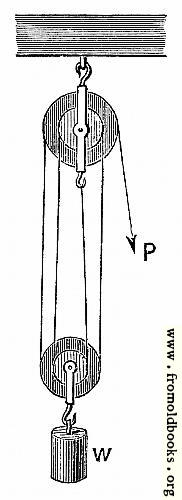 [Picture: 57.---Second Pulley System.]