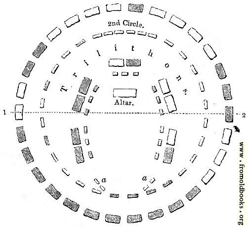 2.—Stonehenge.--Restored Plan.