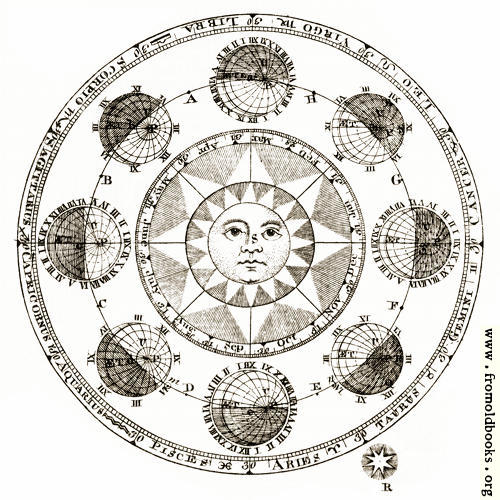 [Picture: Plate XLII.—Astronomy: detail: sun and eclipses]