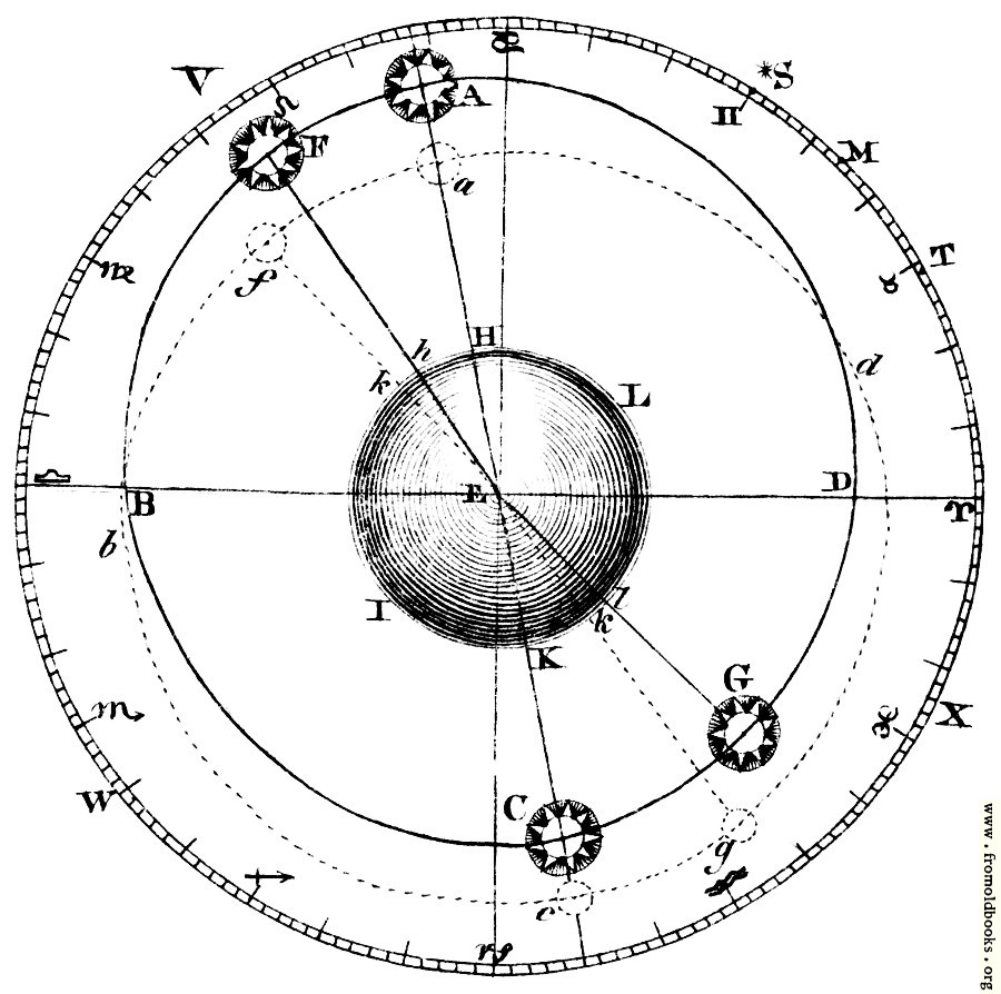 [Picture: Plate XLIII.—Astronomy.—Fig. 1.]