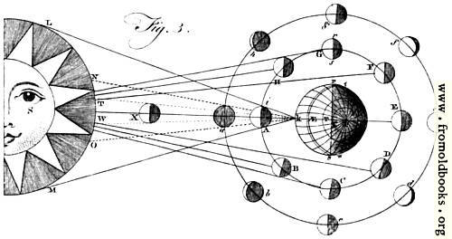 [Picture: Plate XLIII.—Astronomy.—Fig. 3.]