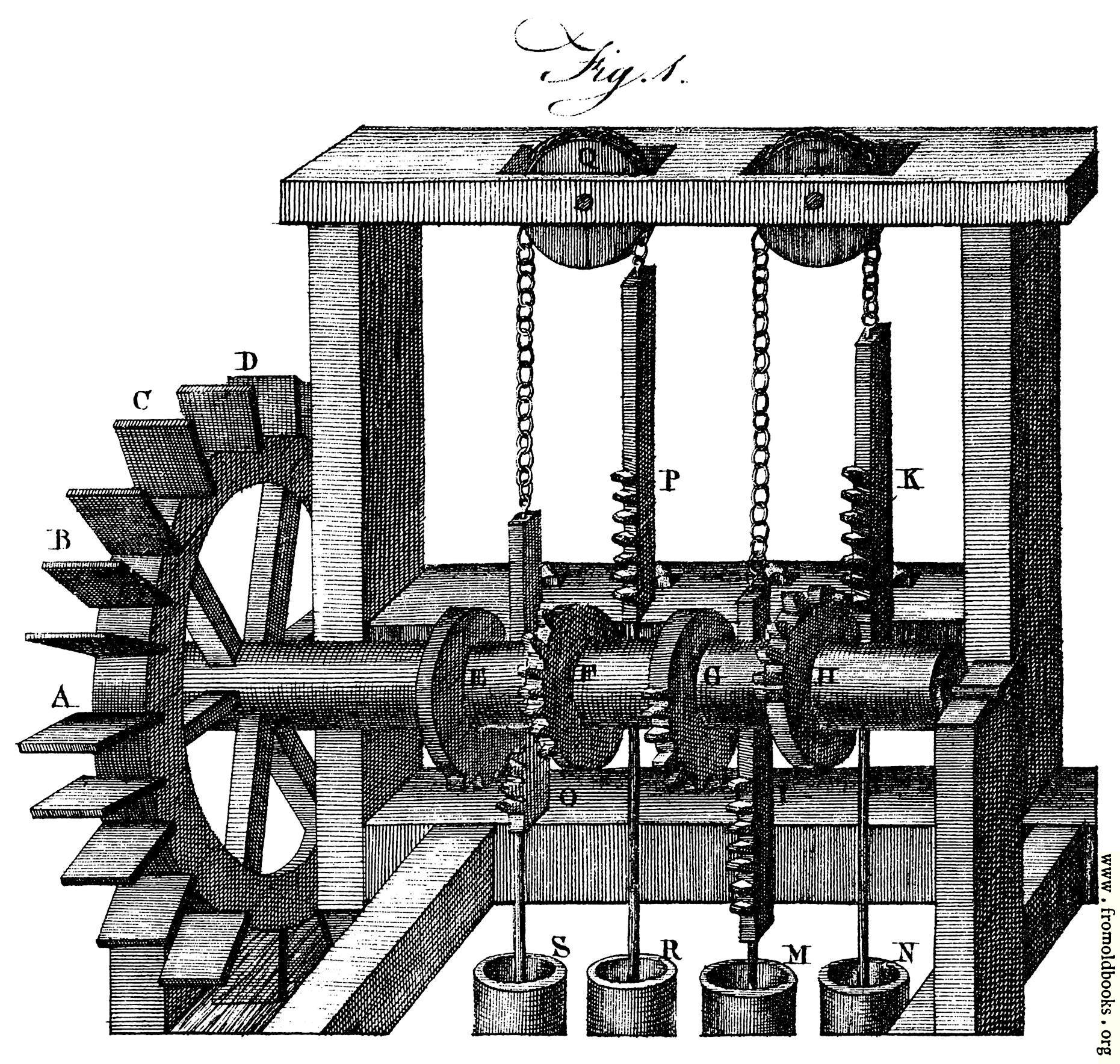 [Picture: Plate XCIX.—Hydrostatics.—Fig. 1. A quadruple pump-mill for raising water.]