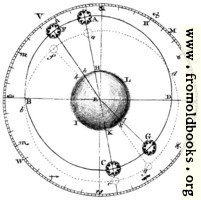 [picture: Plate XLIII.---Astronomy.---Fig. 1.]