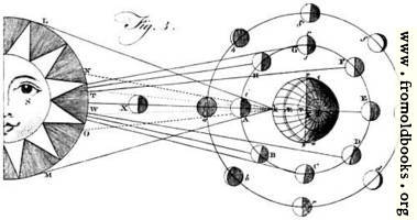 [picture: Plate XLIII.---Astronomy.---Fig. 3.]