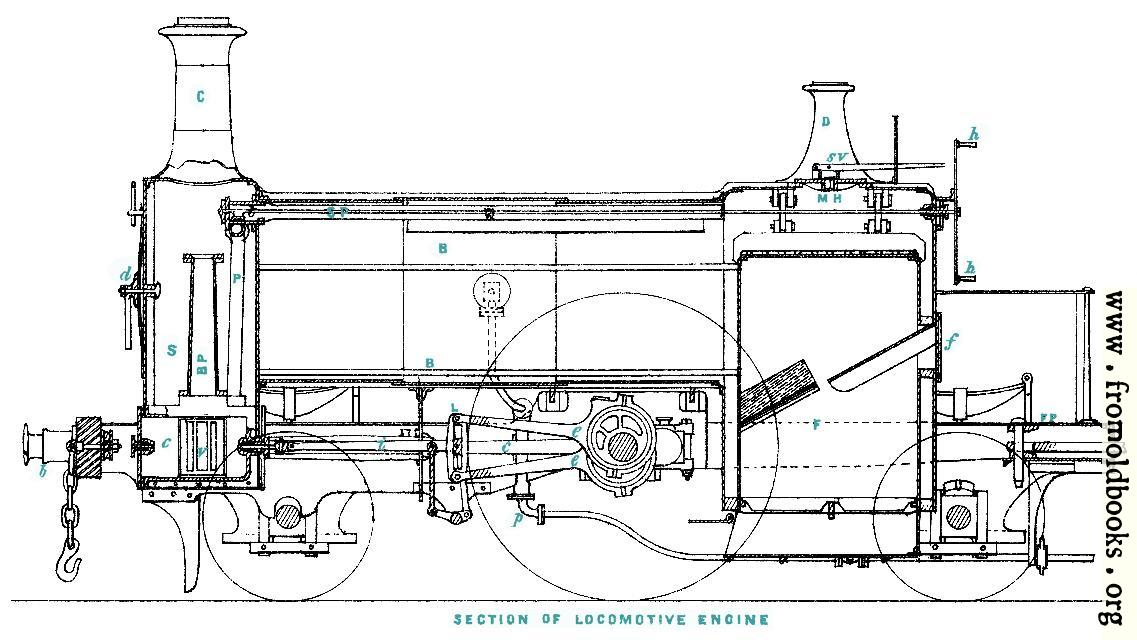 Plate I.—Section of Locomotive Engine [coloured letters]