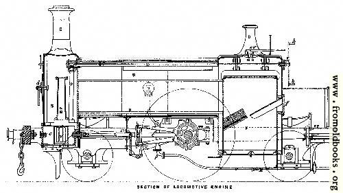 [Picture: Plate I.—Section of Locomotive Engine]