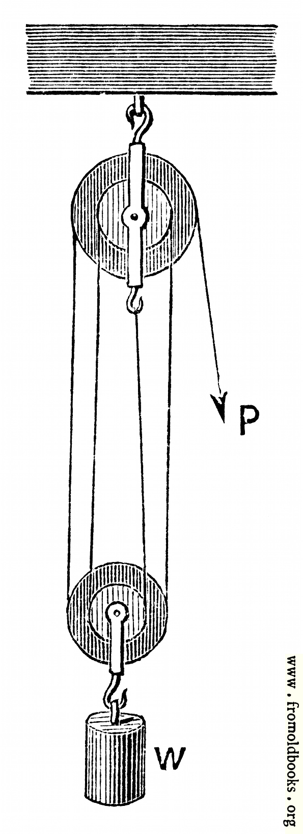 [Picture: 57.—Second Pulley System.]