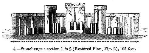 [Picture: 4.—Stonehenge: section 1 to 2 (Restored Plan, Fig. 2), 105 feet.]