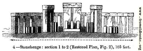 [picture: 4.---Stonehenge: section 1 to 2 (Restored Plan, Fig. 2), 105 feet.]