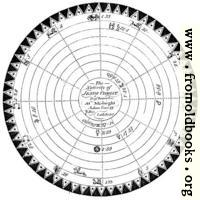 [picture: Nativity of Christ [detail: star chart]]